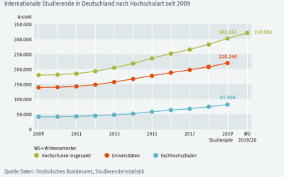 Germany still very popular as a place to study